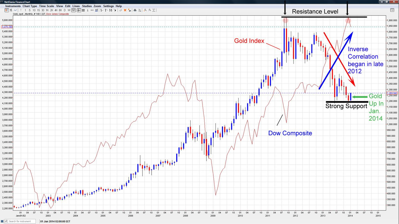 gold dow correlation 2014