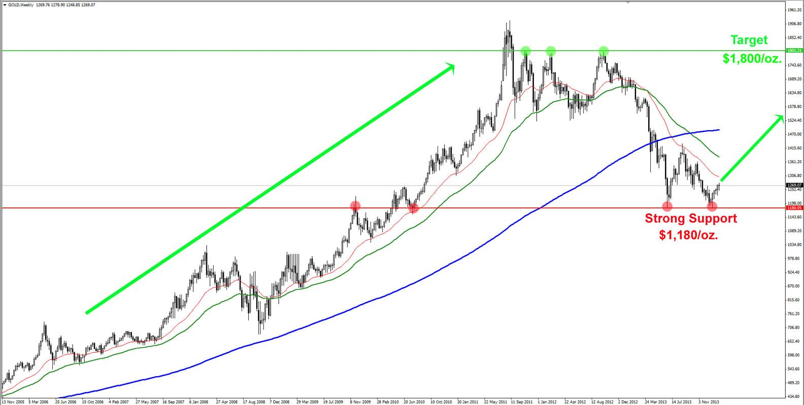 gold technical chart 2014 prediction