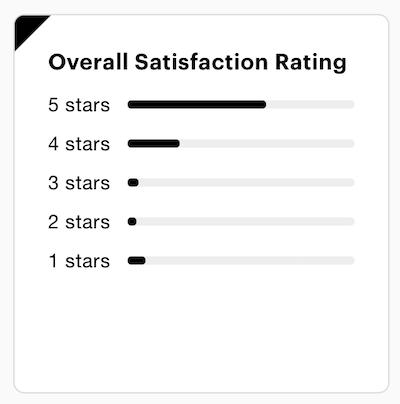 American Hartford Gold Consumer Affairs Reviews and Rating